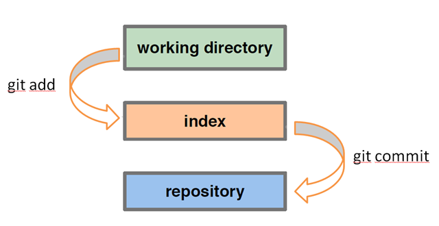 git-working-directory